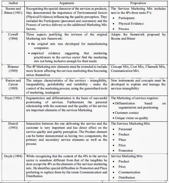 Service marketing literature review
