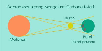 Soal dan pembahasan matahari, bumi, dan satelit