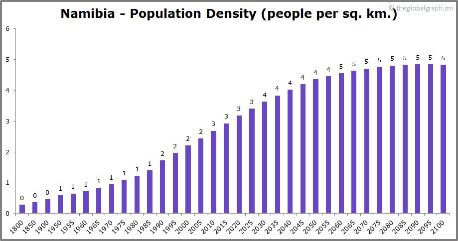 Namibia  Population Density (people per sq. km.)