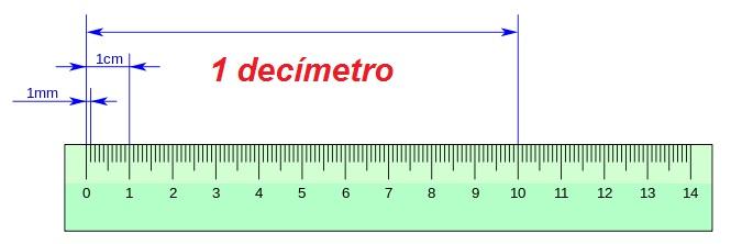 Cuanto Cuanto Equivale Un Decimetro