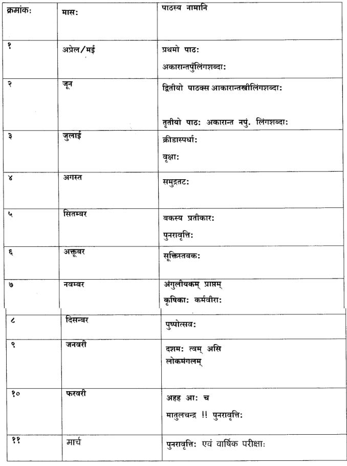 CBSE Syllabus for Class 6 Sanskrit 2017-18