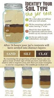 soil sample|| soil test