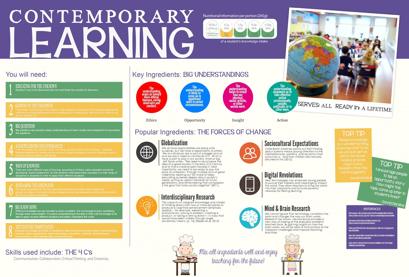 Modern Classroom Teaching Learning Resources : What is contemporary learning acute teacher