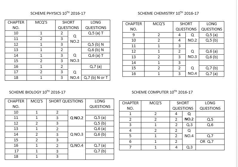 Matric 10th Class Paper Pattern 2017