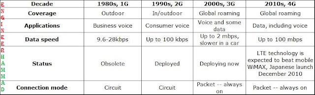 difference between 2g 3g 4g, what is 2g 3g 4g, what is 2.5g, 3g and 4g