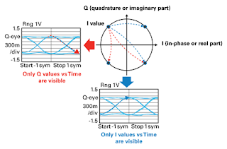Coherent modulation can be visualized in a constellation diagram or in separate I and Q eye diagrams