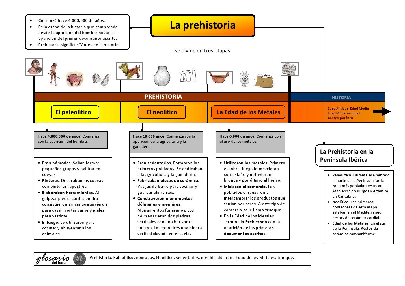 La Prehistoria Colección De Materiales Adaptados Aula Pt