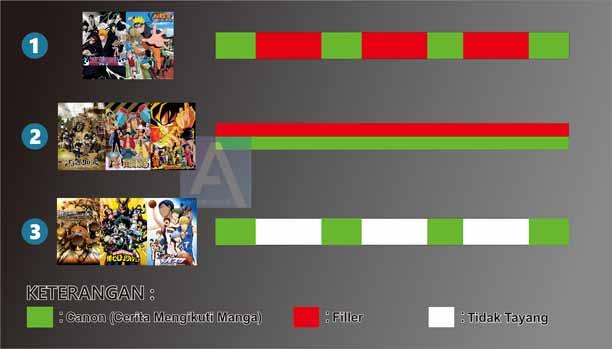 3 Cara Bagaimana Studio Menayangkan Anime