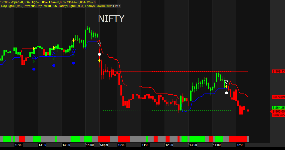 Trend reversal trading system