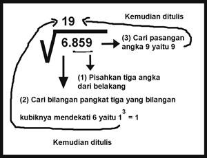 Cara mencari akar pangkat tiga soal 1 dan jawaban
