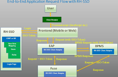 End-to-End Application Request Flow with Red Hat Single Sign-On