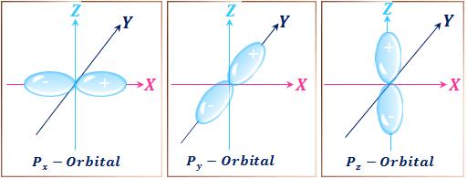 Quantum number and shape of p orbitals