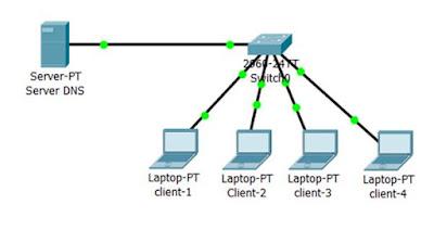 soal praktik Administrasi Server dan pembahasanya