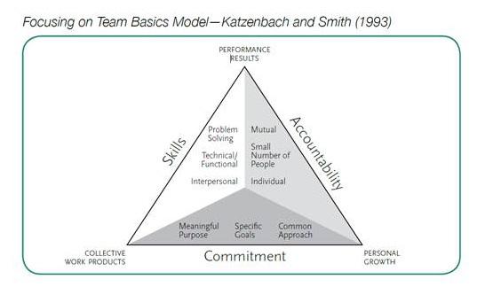 Rick's Rambling on Extension: High Performing Teams ...