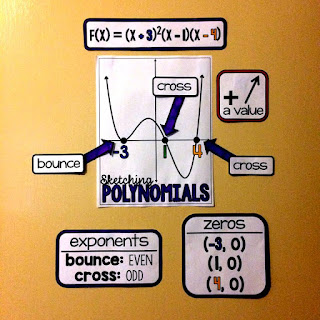 Polynomial graph anchor chart