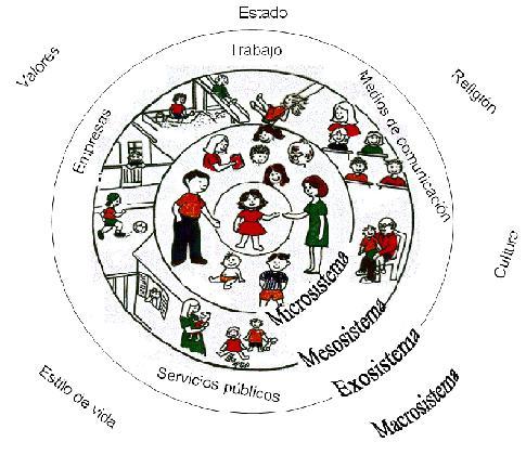 modelo ecosistémico