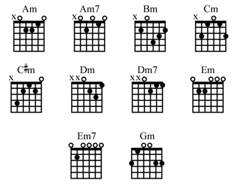 Guitar Chords: Guitar Minor Chord Charts