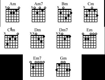 guitar minor chord charts