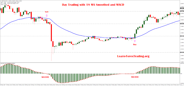 Day Trading with 18 Moving Average Smoothed and MACD