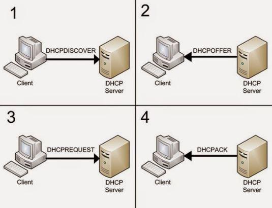 Tugas DHCP dan Keuntungannya - LayarKomputer.Com