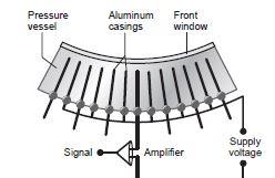 xenon gas detector