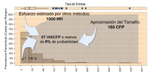 Estimaciones de Software con COSMIC Evaluar estimaciones con datos de Benchmarking