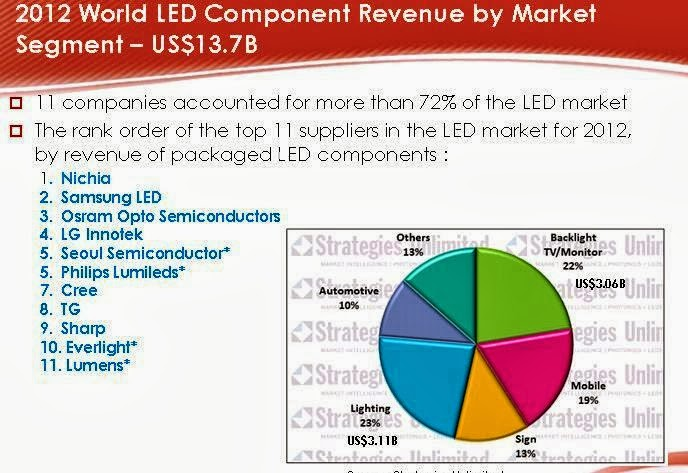 LED Fever: 9/1/13 - 10/1/13