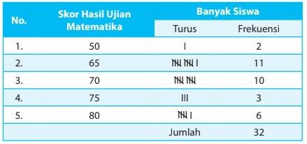 Pendahuluan tabel & grafik ukuran gejala. Soal Statistika Kelas 4 Sd Kurikulum 2013 Revisi 2018 Semester 2 Admin Sekolah