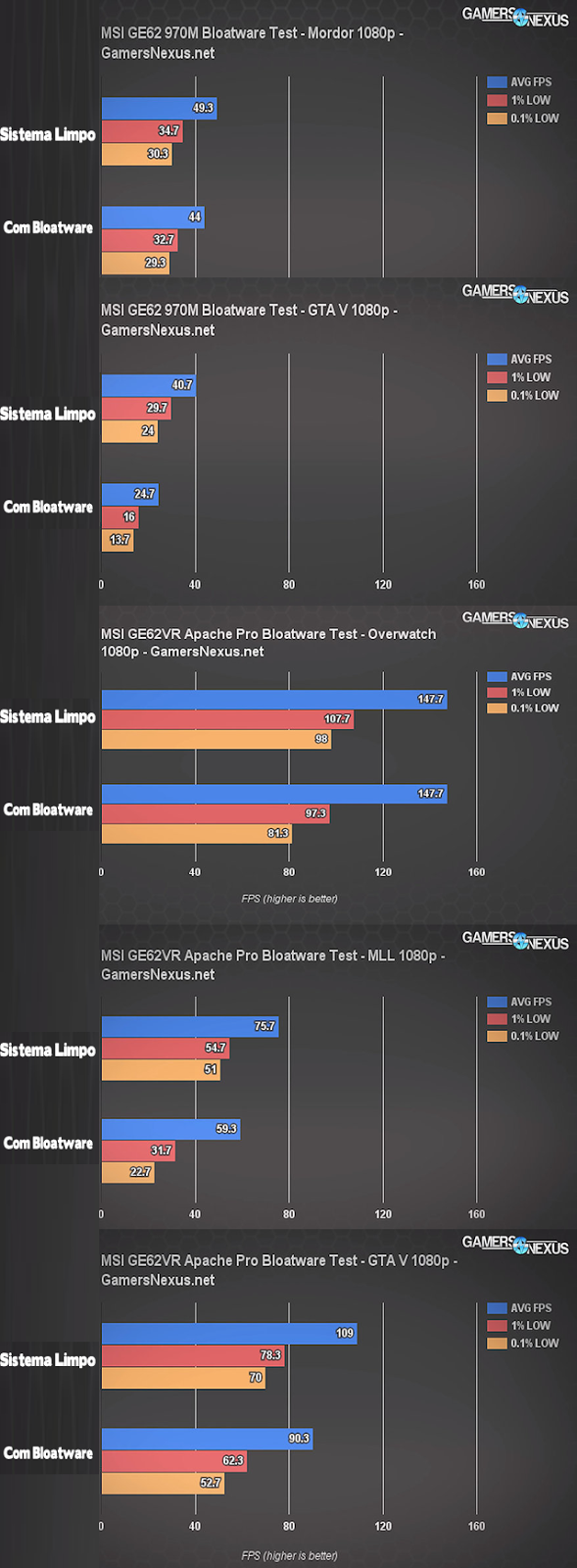 comparativo o efeito de bloatware durante jogos, consumo de fps