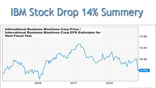 IBM-Stock-Drop-14%-Summery