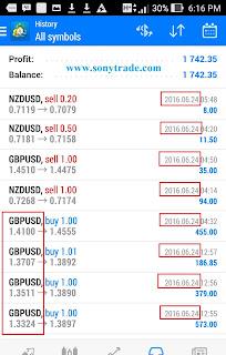 hasil trading sonytrade belajar trading forex saham