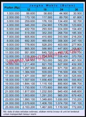 Tabel Pinjaman Kur Bri 2020 : tabel, pinjaman, Lihat, Tabel, Angsuran, Bawah