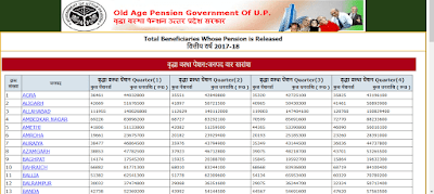 UP Vridha pension yojana list 2019