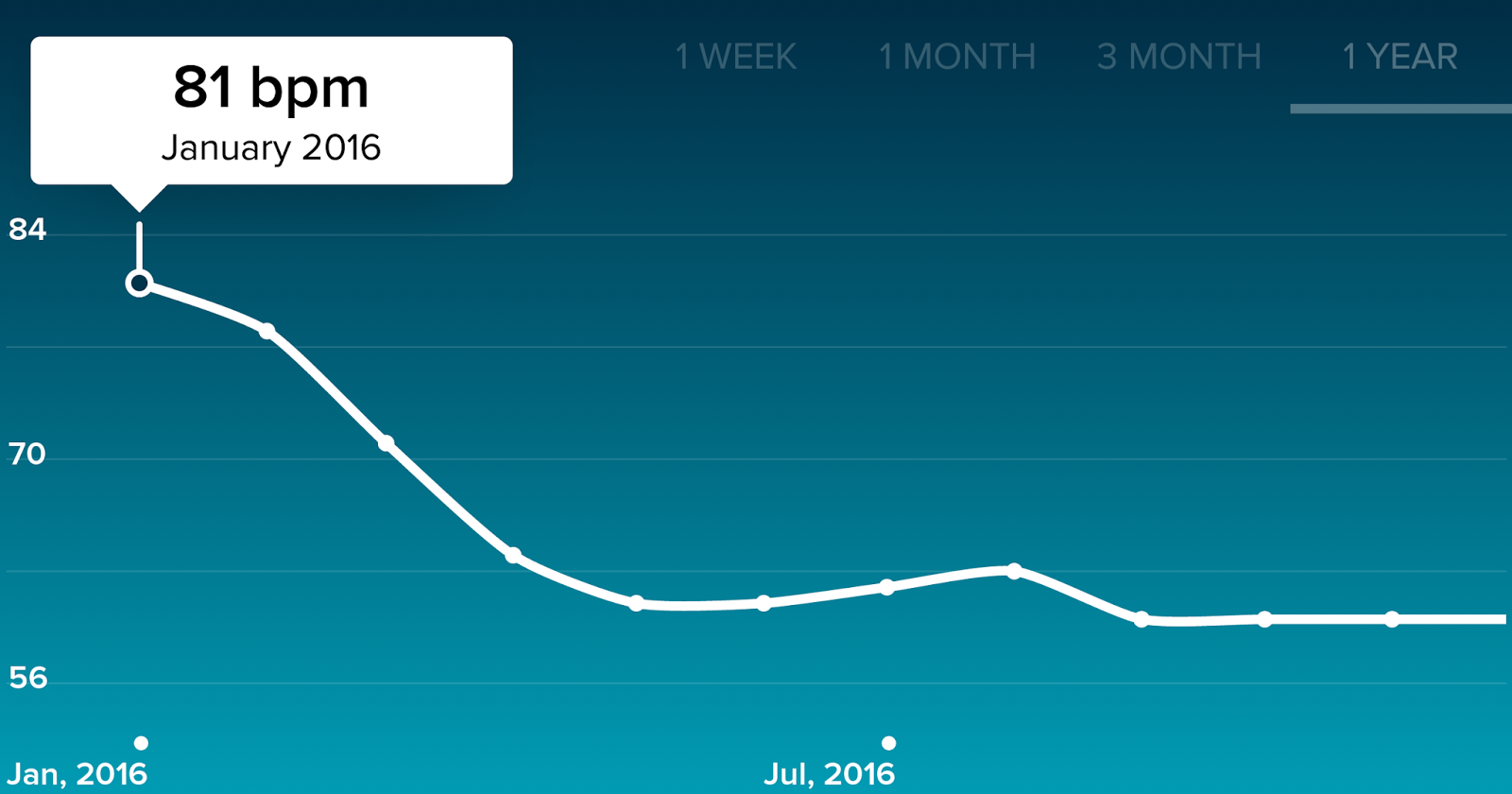 resting heart rate on fitbit