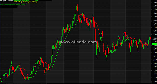 Change Of Trend Detector With Triangular Moving Average