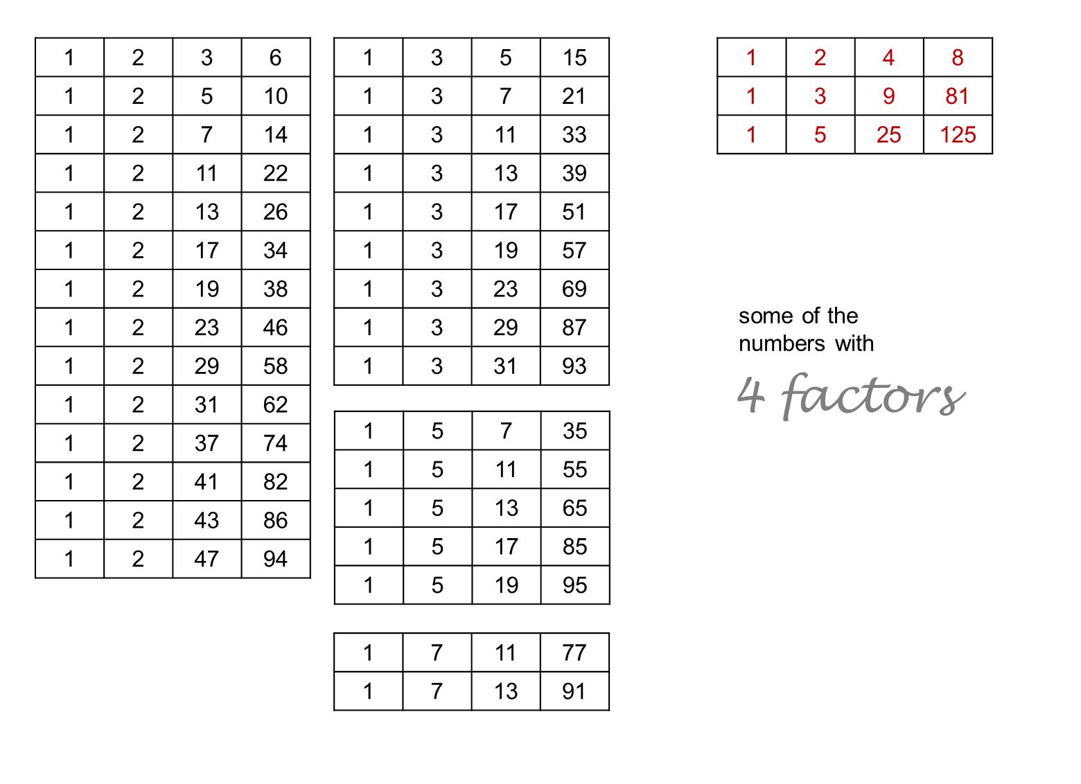 Median Don Steward Mathematics Teaching Exactly Four Factors