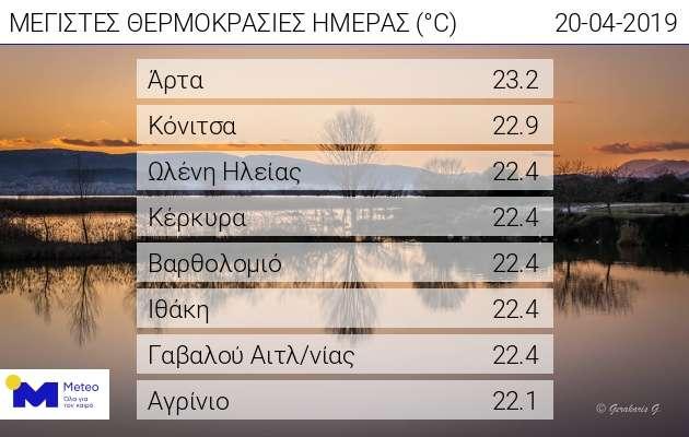 Τους 23  °C έφτασε η θερμοκρασία σήμερα σε Άρτα και Κόνιτσα