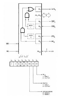 برمجة الرقاقة 8255A في النمط 2