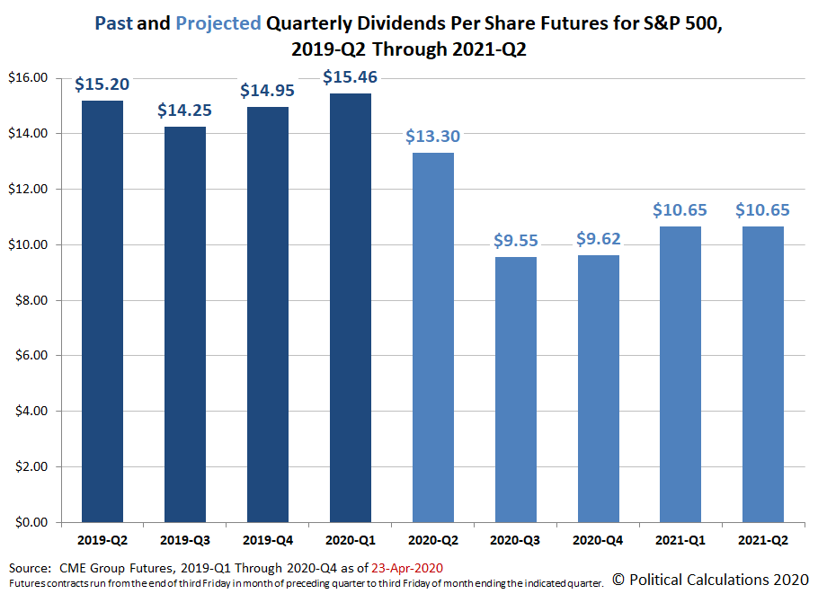 Alternative Futures - S&P 500 - 2020Q1 and 2020Q2 - Standard Model - Snapshot on 23 April 2020