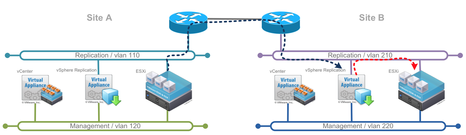 Just Another IT blog: vSphere Replication Traffic Isolation