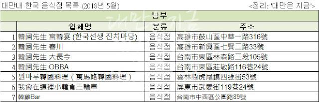 대만내 한국식당 목록 在台灣的韓國餐廳