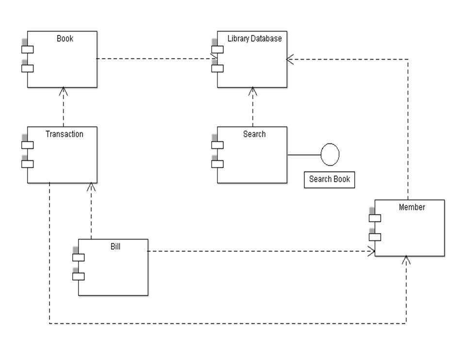 Library management system uml diagrams component diagram for library management system ccuart Choice Image