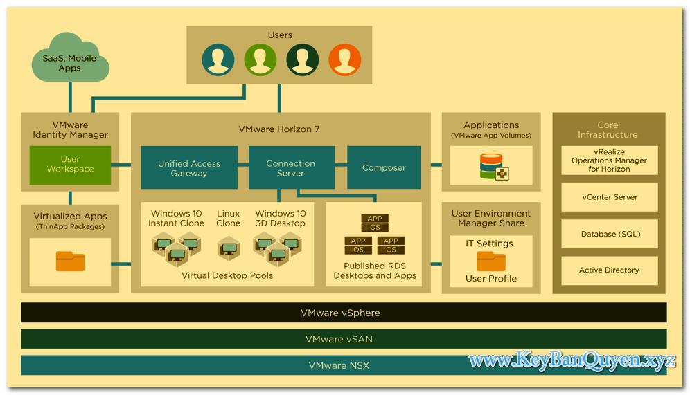 Download VMware Horizon 7.7 Enterprise Edition +  Client 4.10 Full Key, Phần mềm quản lý máy ảo và vật lý tập trung.