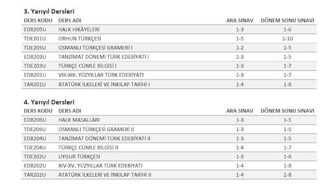 AÖF - Türk Dili ve Edebiyatı 2. Sınıf Sınav Sorumluluk Üniteleri (2016-2017)