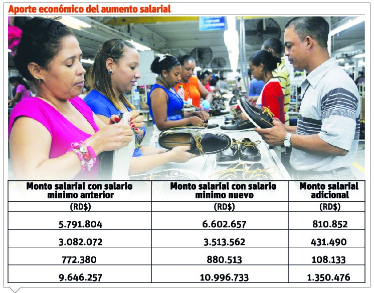 incremento salarial aportará RD$10 millones al mes