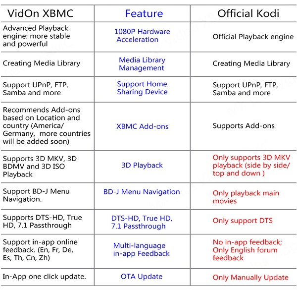 VIDON XBMC vs KODI