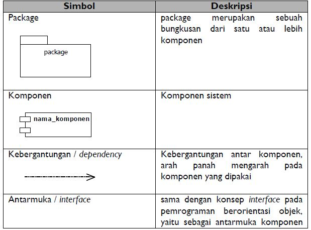 Pengertian diagram komponen sistem informasi berikut adalah simbol simbol yang ada pada diagram komponen ccuart Choice Image