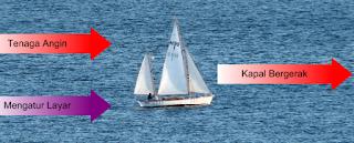 Kapal layar dapat bergerak berlawanan dengan arah mata angin