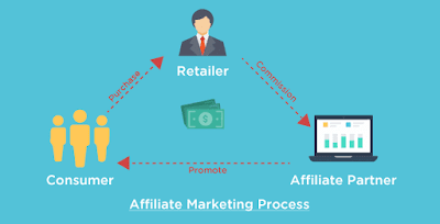 ما-هو-Affiliate-Marketing