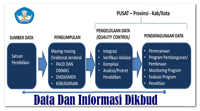 https://dapodikntt.blogspot.co.id/2018/03/alur-data-dan-informasi-dikbud.html